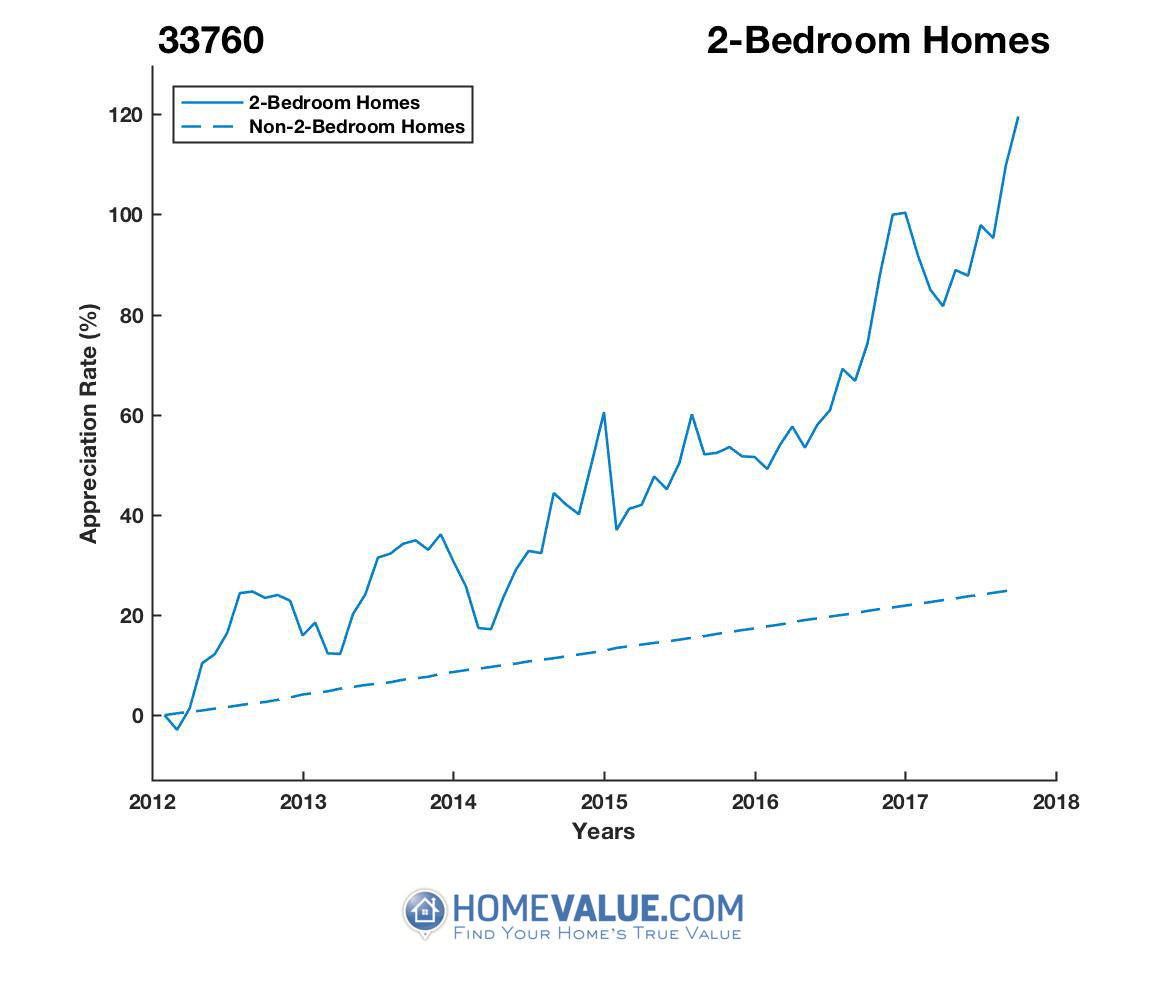 2 Bedrooms Homes have appreciated 92% faster since 03/15/2012.