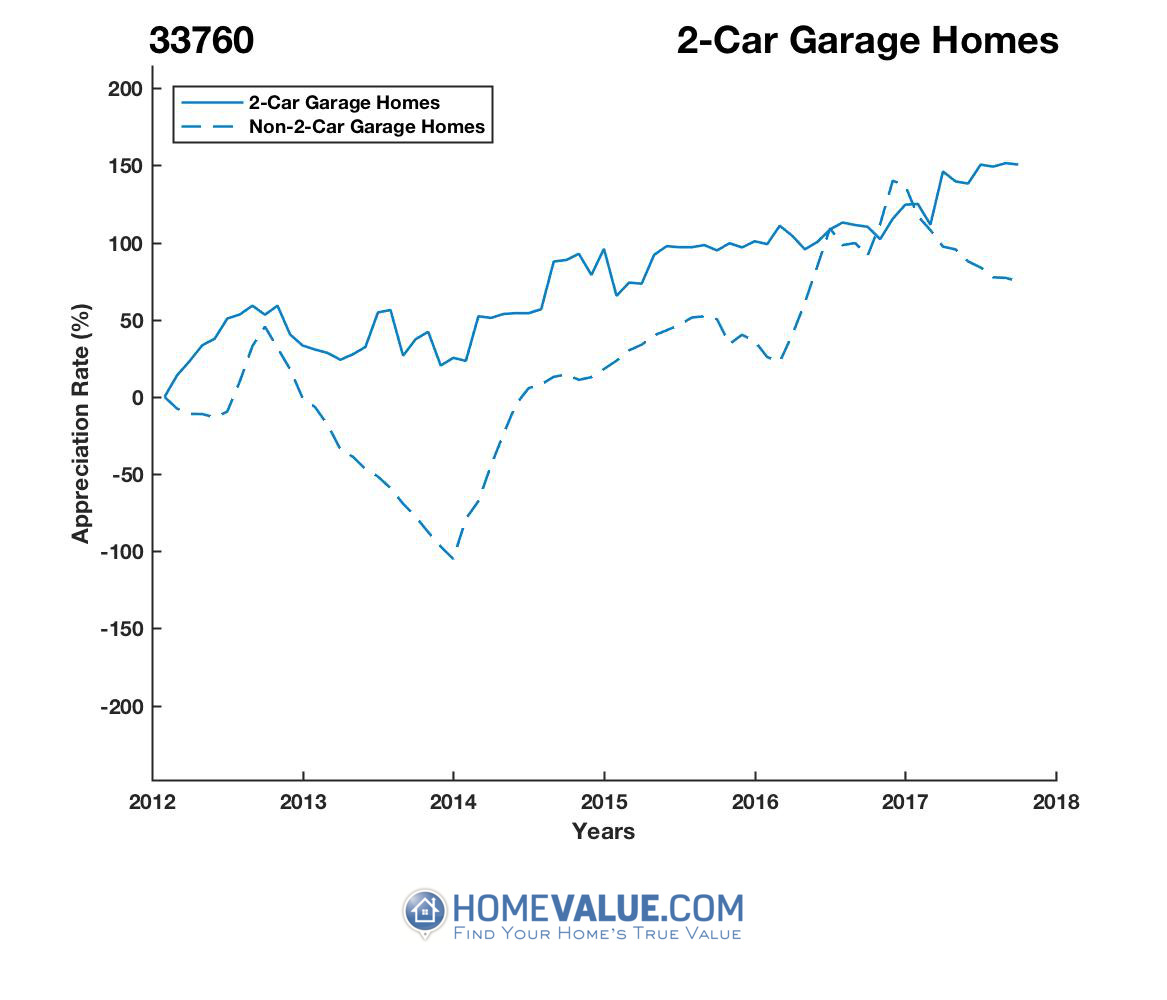 2 Car Garage Homes have appreciated 8.9x faster since 03/15/2014.