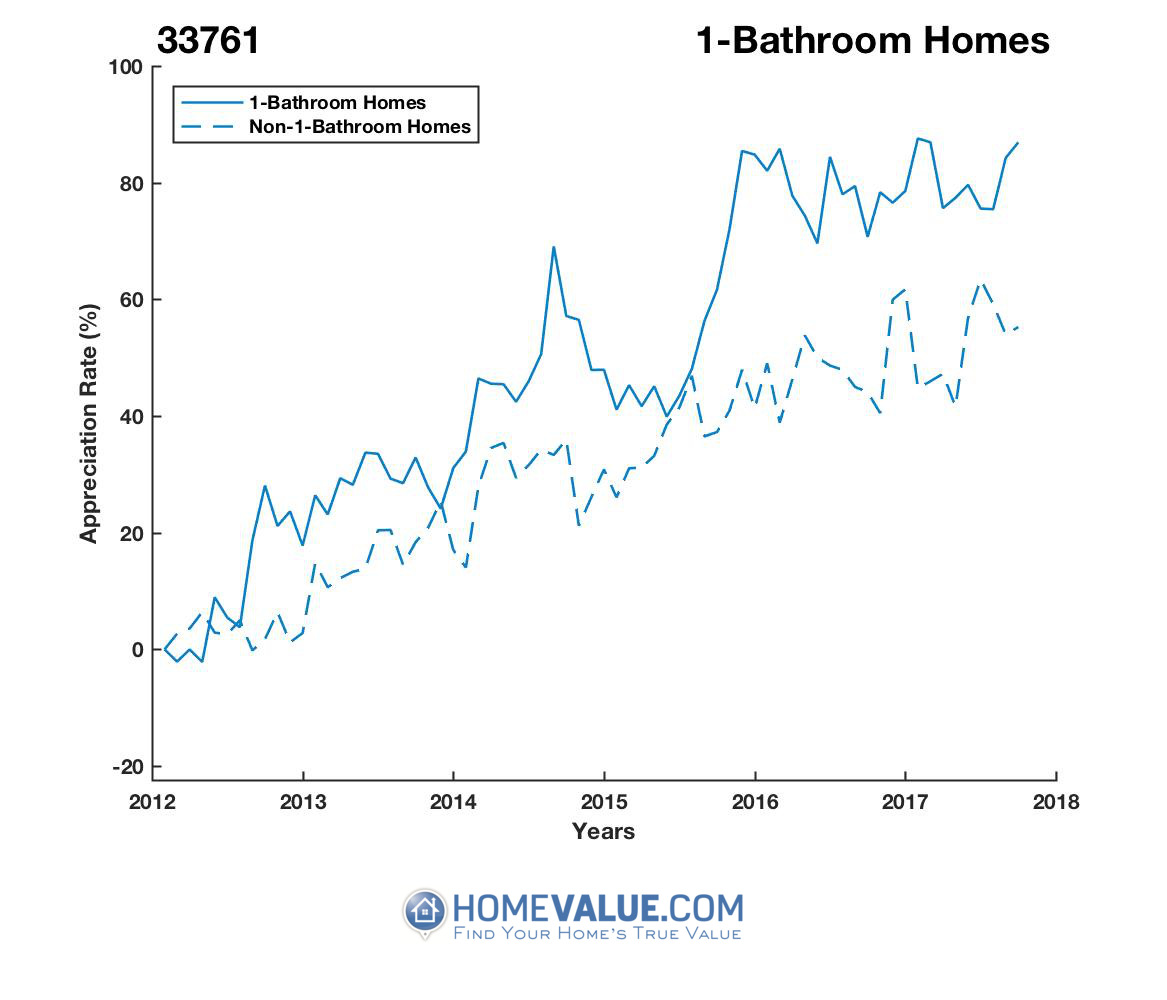 1 Bathroom Homes have appreciated 37% faster since 03/15/2012.