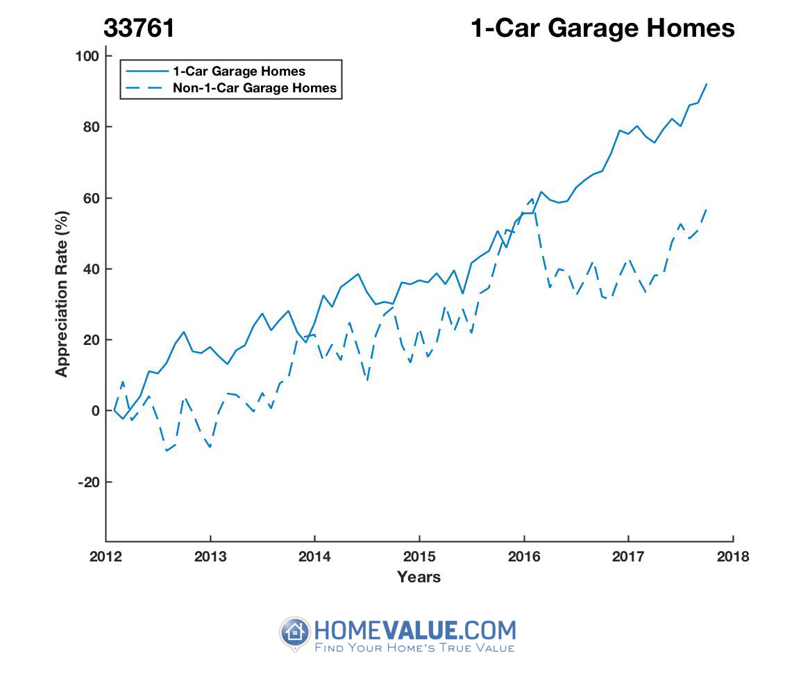 1 Car Garage Homes have appreciated 28% faster since 03/15/2012.