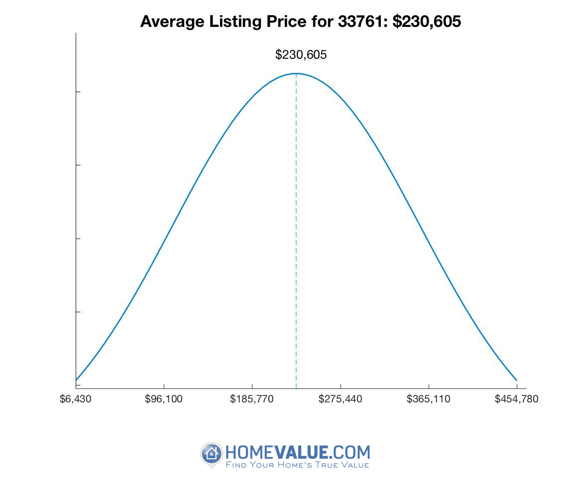 Average List Price 33761
