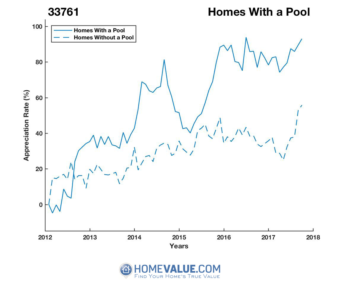 1 Homes With A Pool Homes have appreciated 57% faster since 03/15/2012.