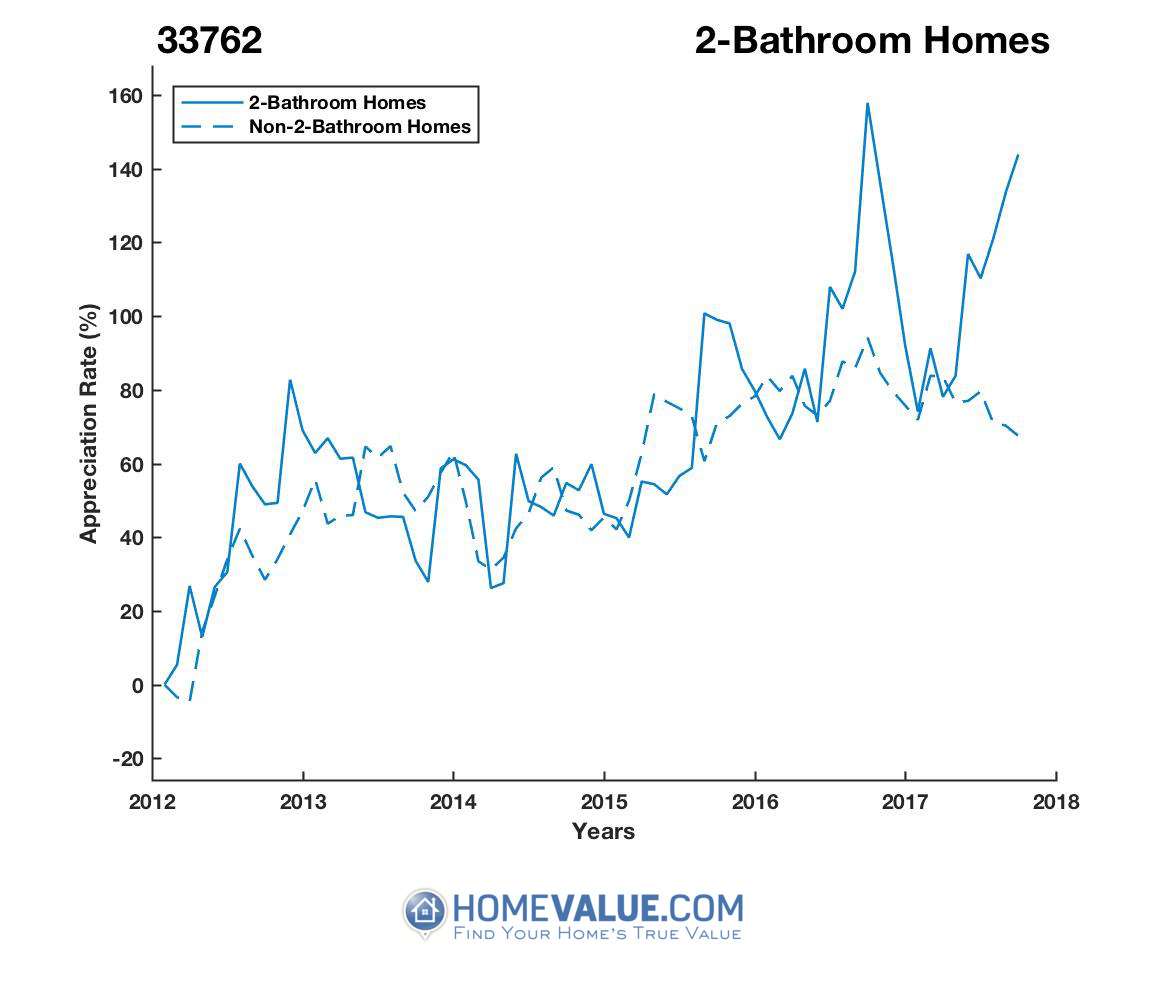 2 Bathrooms Homes have appreciated 69% faster since 09/15/2013.