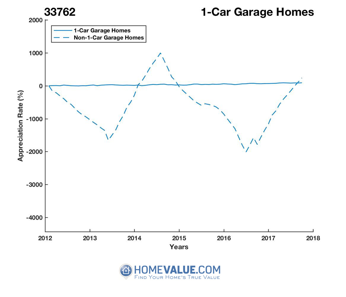 1 Car Garage Homes have appreciated 2.9x faster since 03/15/2012.