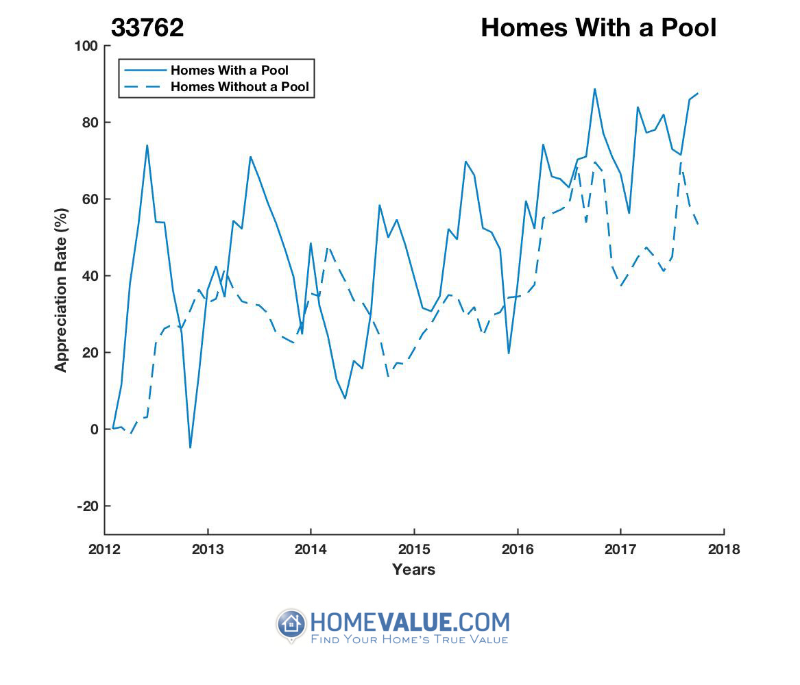 1 Homes With A Pool Homes have appreciated 59% faster since 03/15/2014.