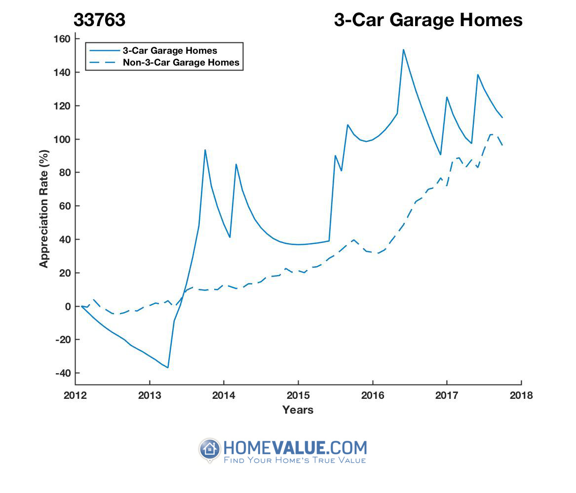 3 Car Garage Homes have appreciated 2.5x faster since 03/15/2013.