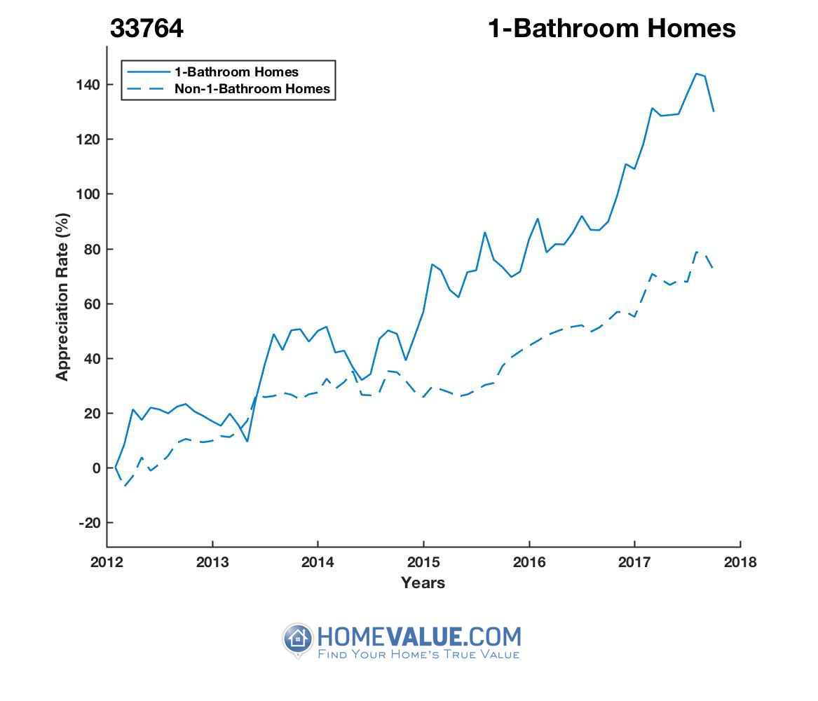 1 Bathroom Homes have appreciated 47% faster since 03/15/2013.