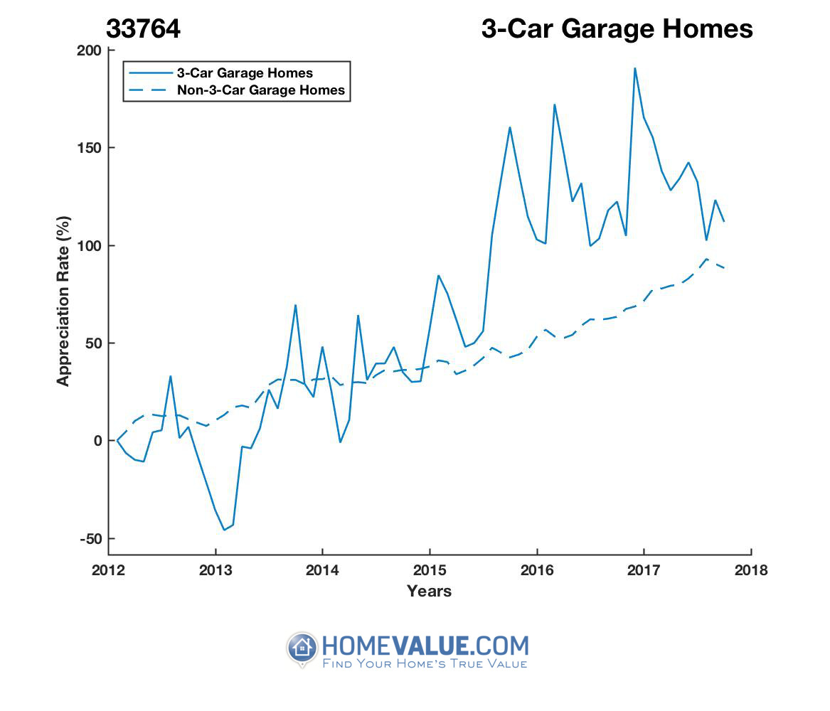 3 Car Garage Homes have appreciated 65% faster since 03/15/2012.