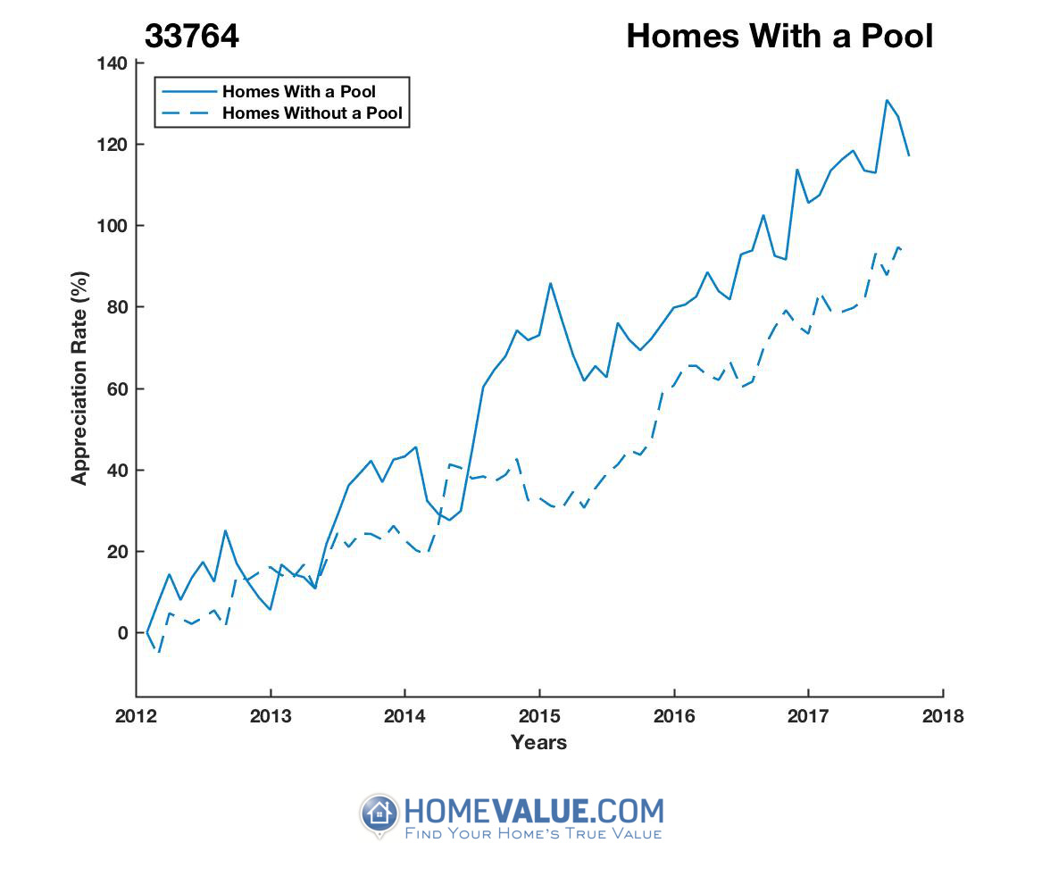 1 Homes With A Pool Homes have appreciated 26% faster since 03/15/2013.