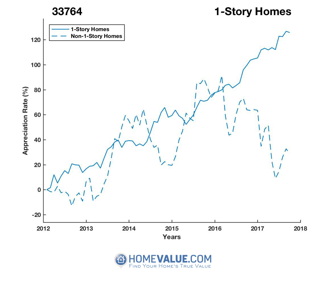 1 Story Homes have appreciated 80% faster since 03/15/2014.