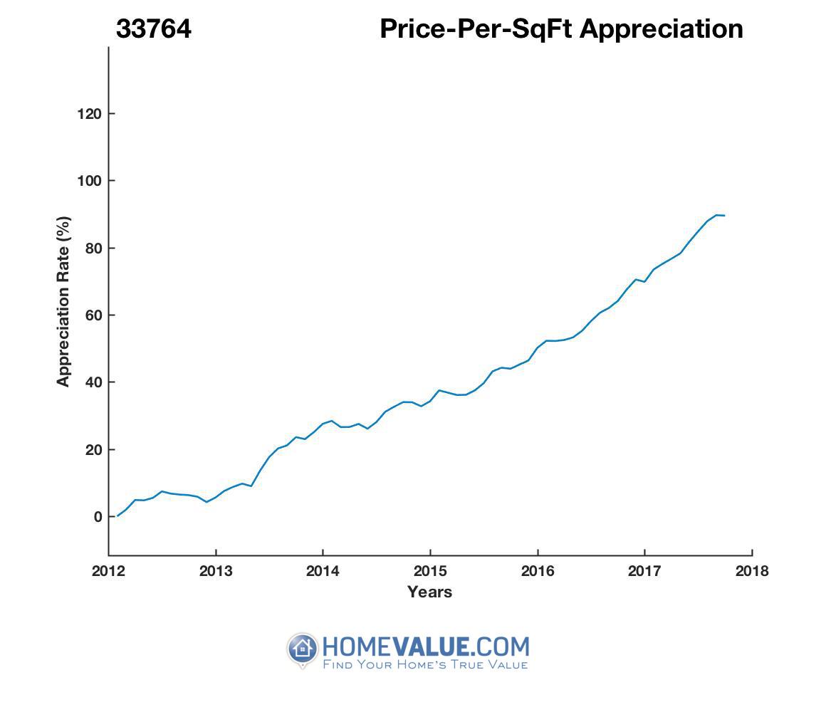 Average Price Per Sq.Ft. 33764