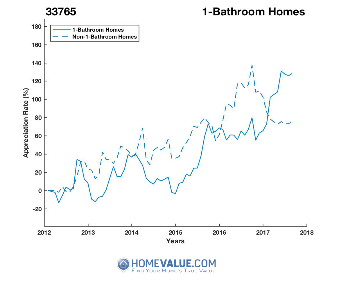 1 Bathroom Homes have appreciated 77% faster since 03/15/2013.