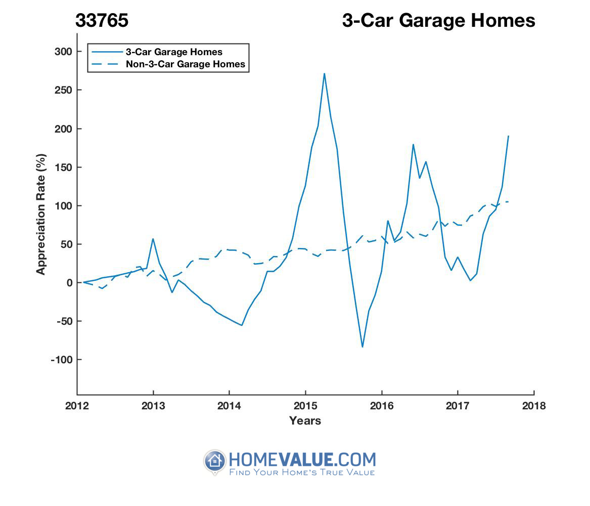 3 Car Garage Homes have appreciated 20.3x faster since 09/15/2015.
