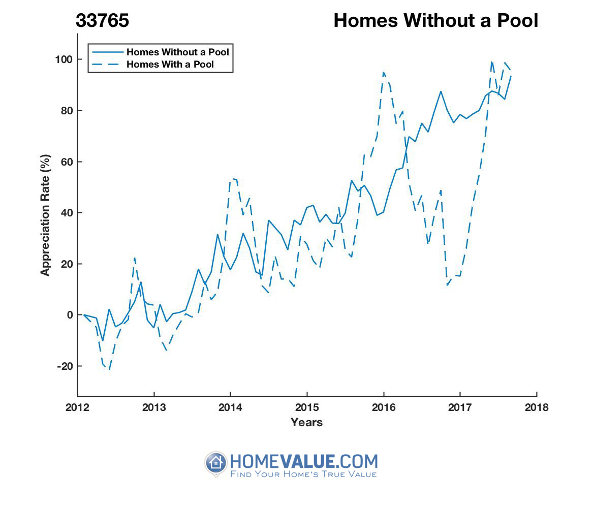 Homes Without A Pool Homes have appreciated 34% faster since 09/15/2012.