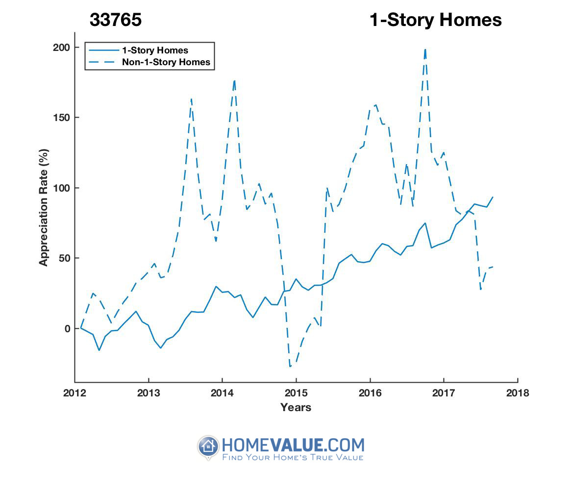 1 Story Homes have appreciated 2.0x faster since 03/15/2013.
