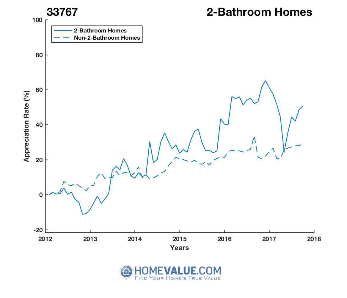 2 Bathrooms Homes have appreciated 43% faster since 03/15/2013.