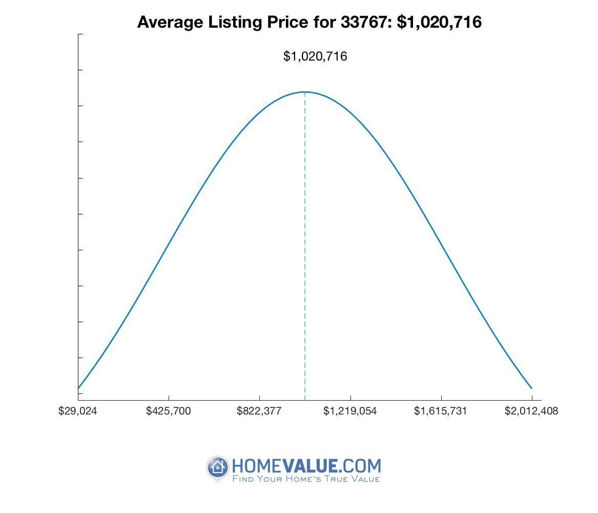 Average List Price 33767
