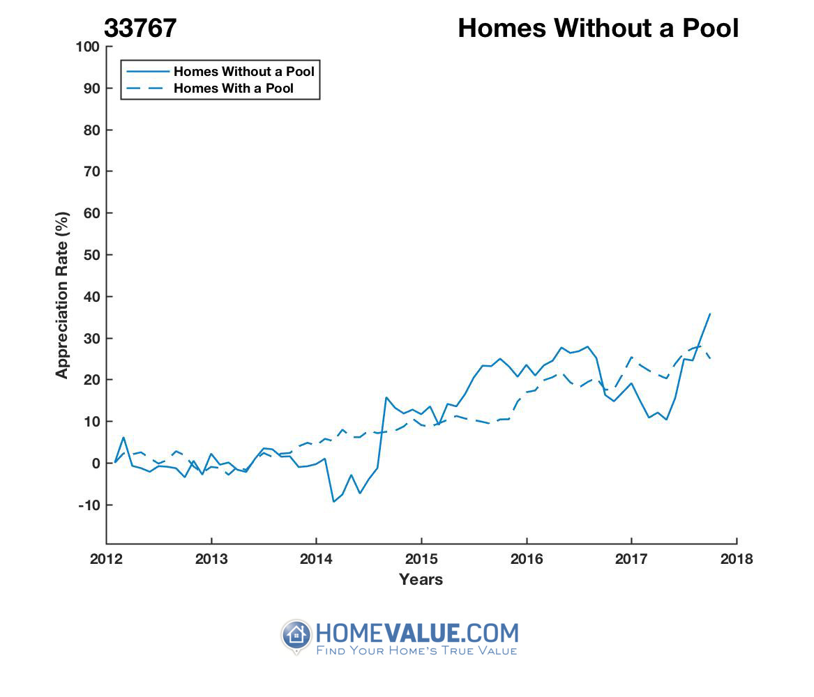 Homes Without A Pool Homes have appreciated 31% faster since 03/15/2014.