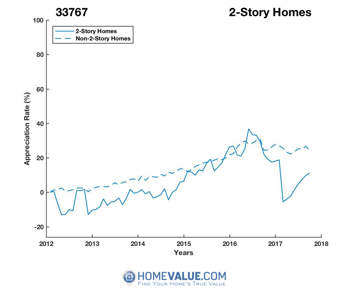 2 Stories Homes have appreciated 15% faster since 03/15/2017.
