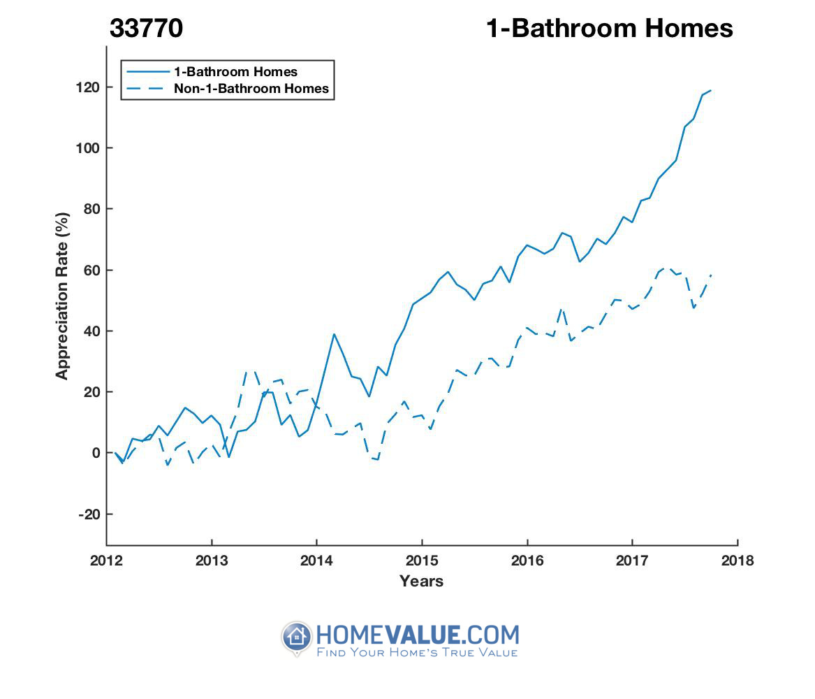 1 Bathroom Homes have appreciated 61% faster since 03/15/2013.