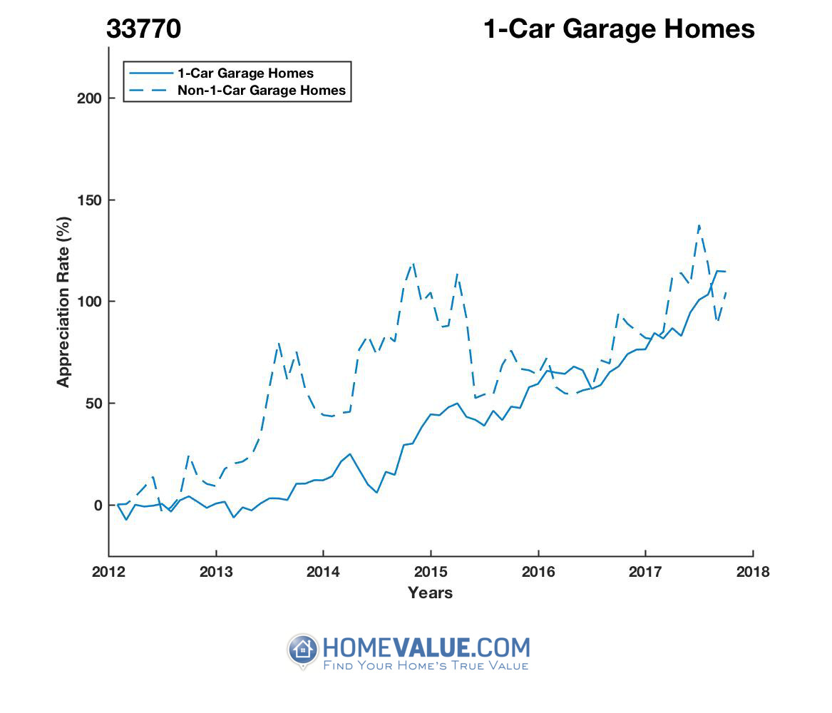 1 Car Garage Homes have appreciated 73% faster since 09/15/2013.