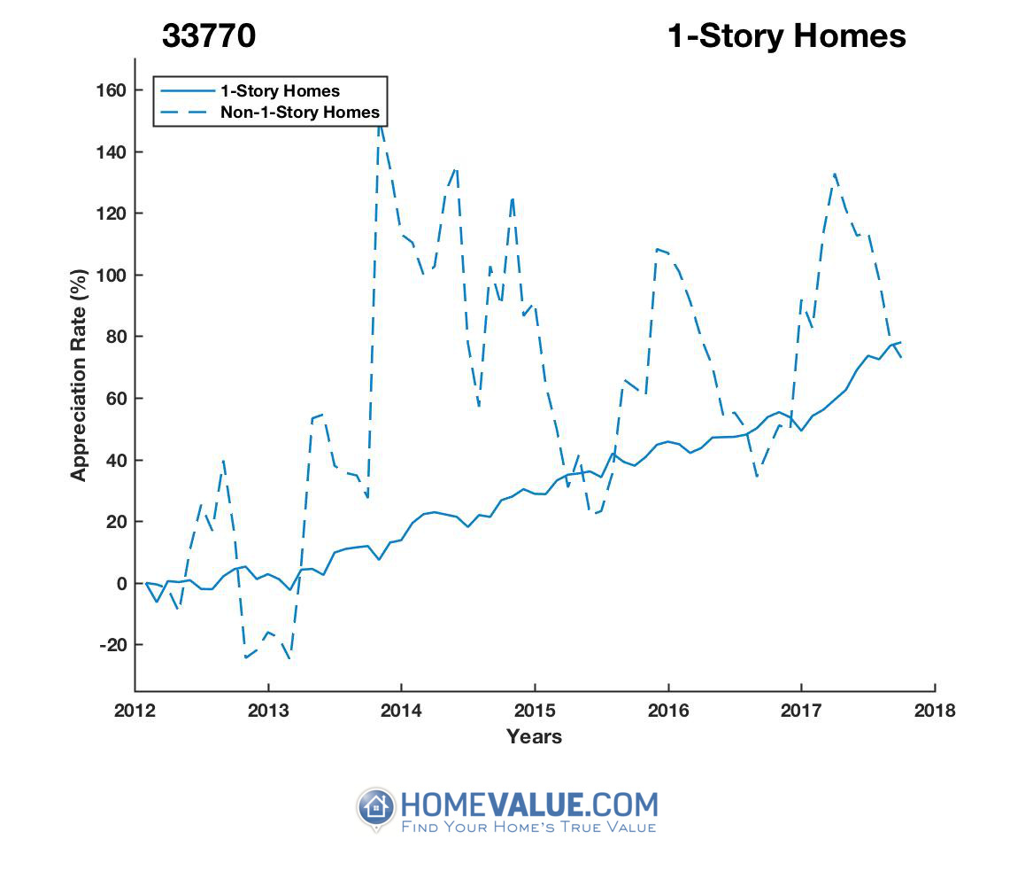 1 Story Homes have appreciated 59% faster since 03/15/2014.
