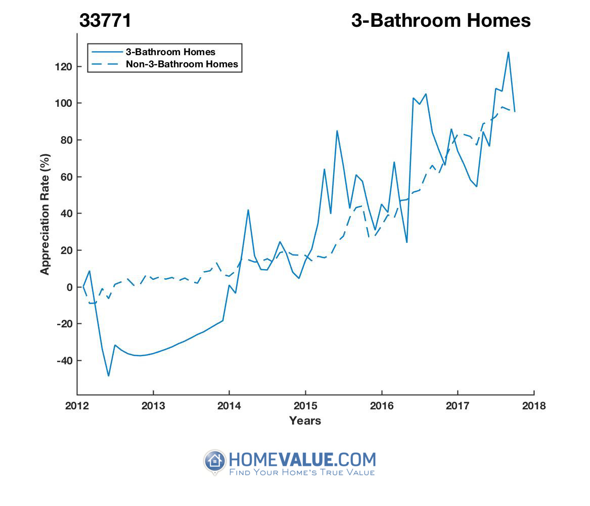 3 Bathrooms Homes have appreciated 2.1x faster since 09/15/2012.