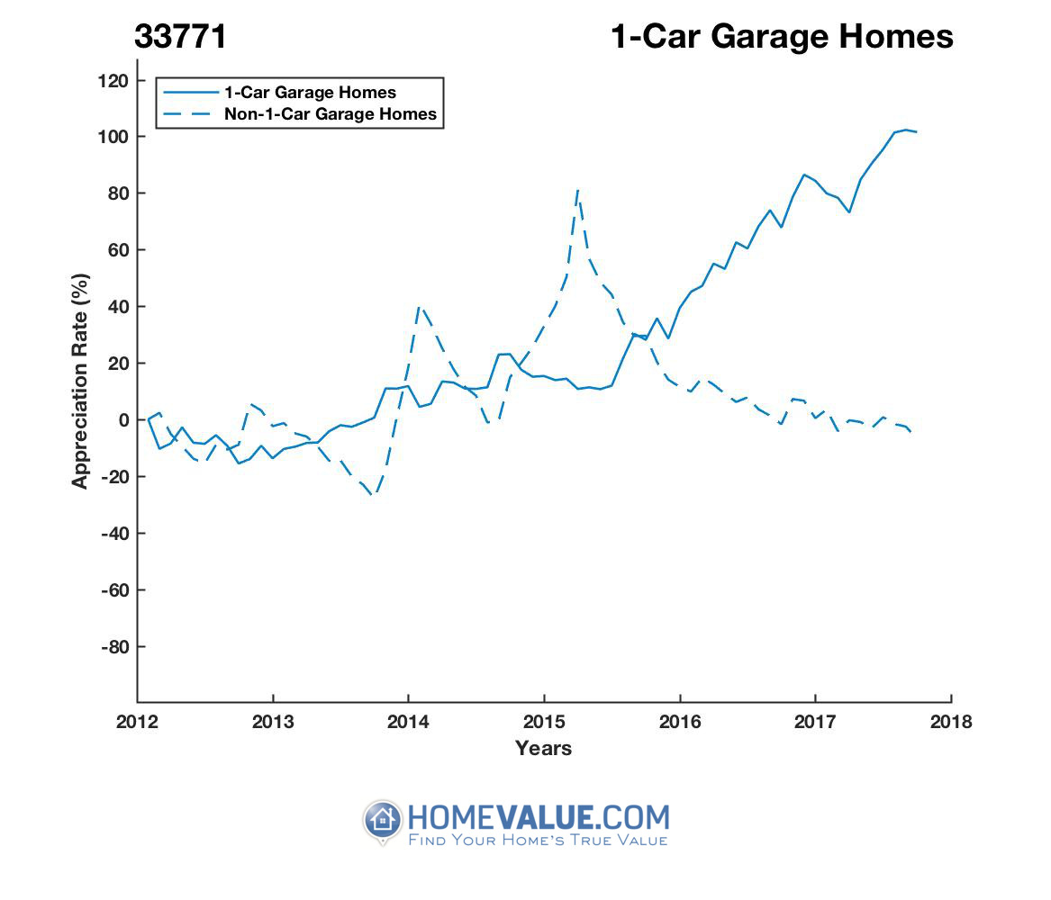 1 Car Garage Homes have appreciated 2.5x faster since 09/15/2012.