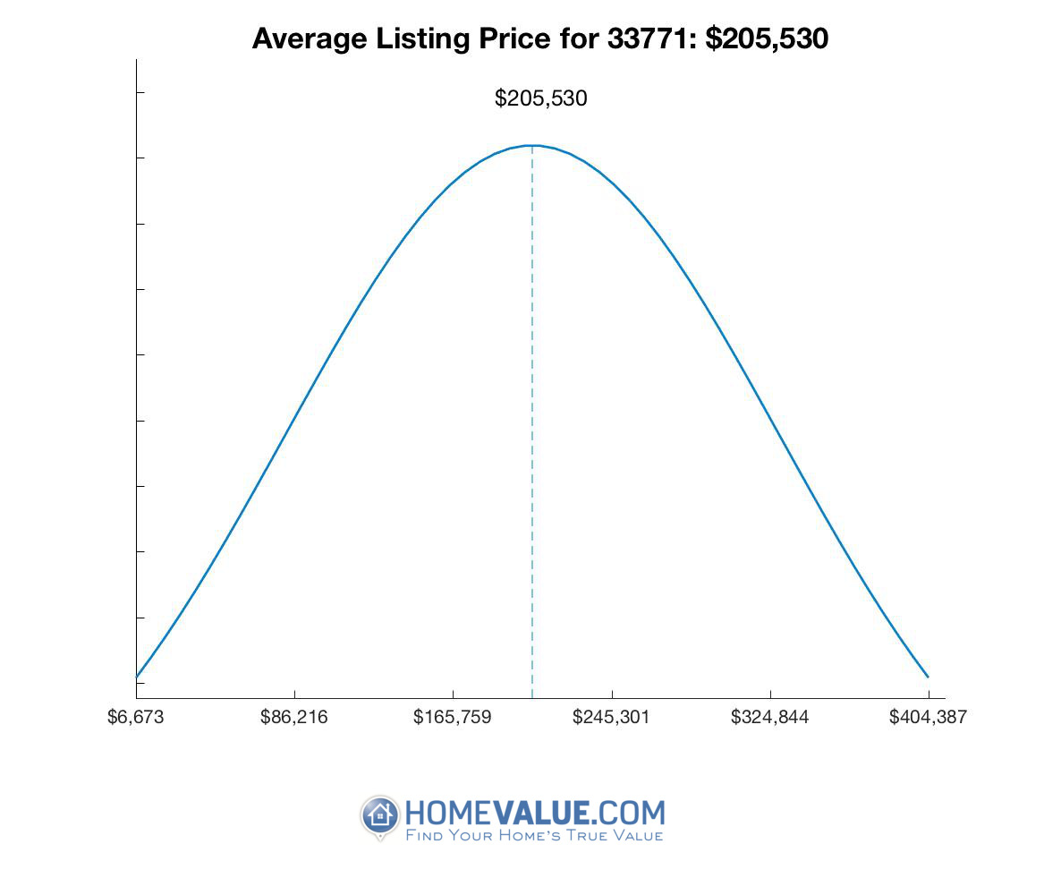 Average List Price 33771