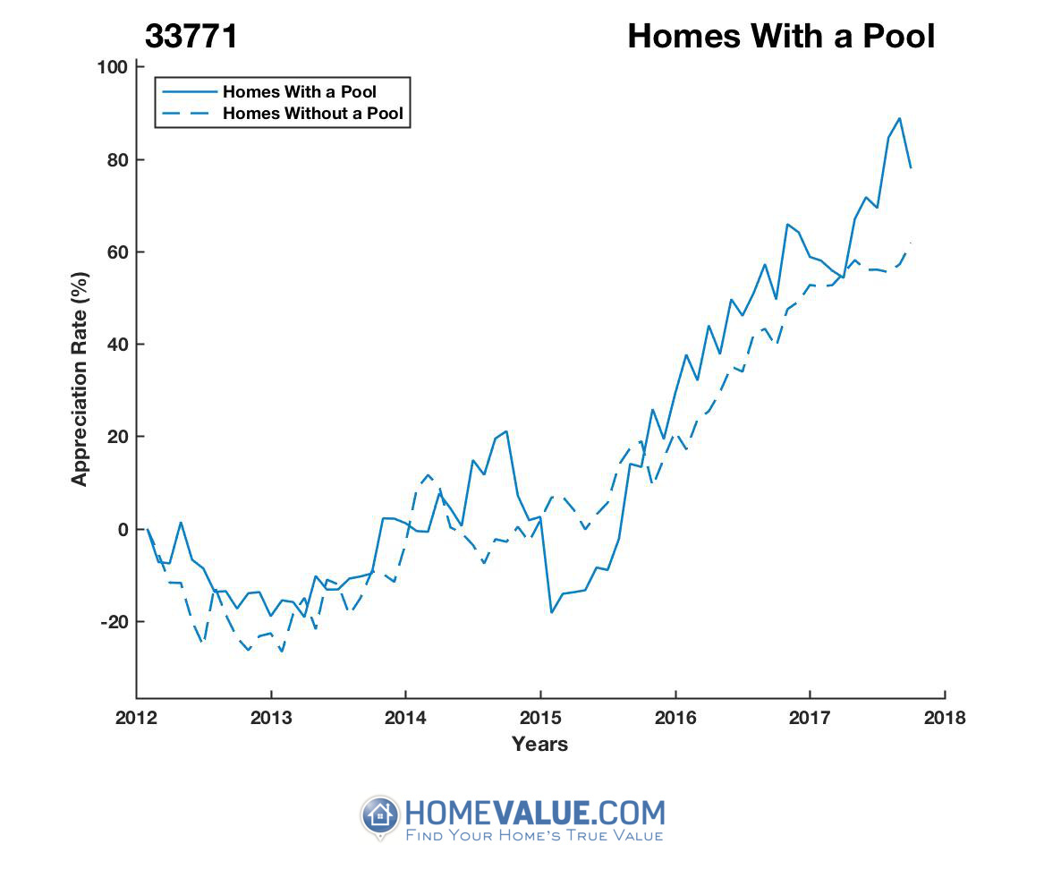 1 Homes With A Pool Homes have appreciated 51% faster since 03/15/2015.