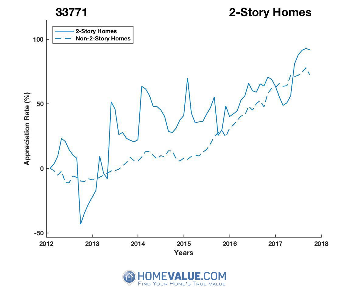 2 Stories Homes have appreciated 2.5x faster since 09/15/2012.