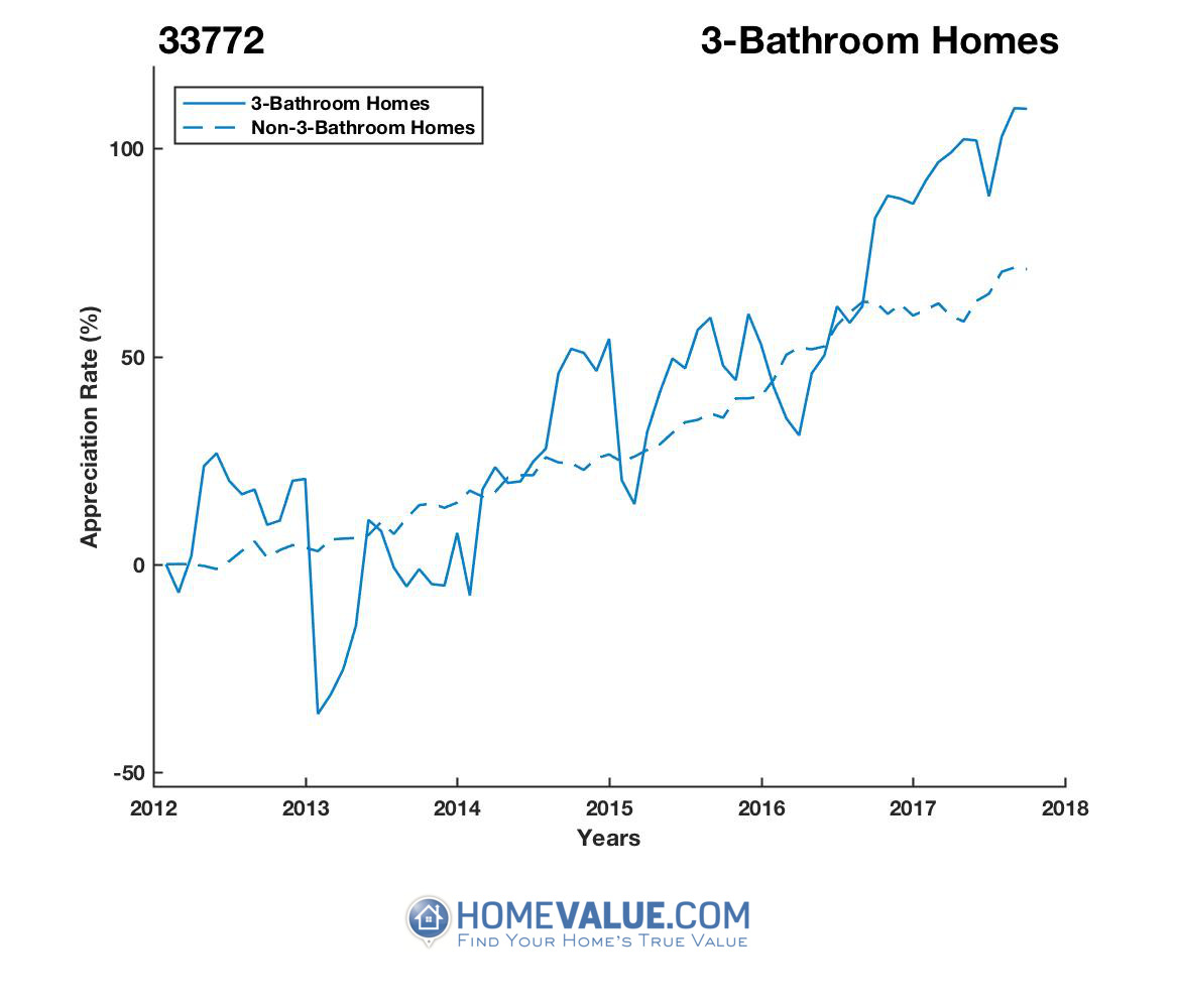 3 Bathrooms Homes have appreciated 2.2x faster since 03/15/2013.