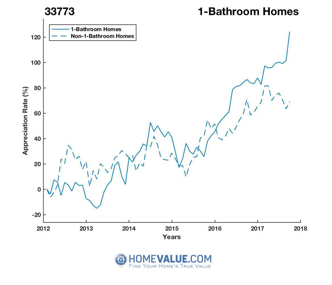 1 Bathroom Homes have appreciated 2.1x faster since 03/15/2013.