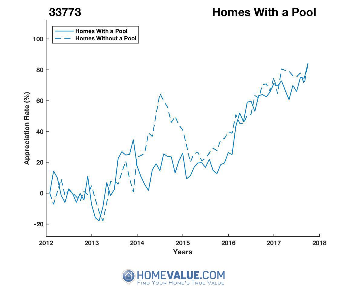 1 Homes With A Pool Homes have appreciated 49% faster since 03/15/2014.