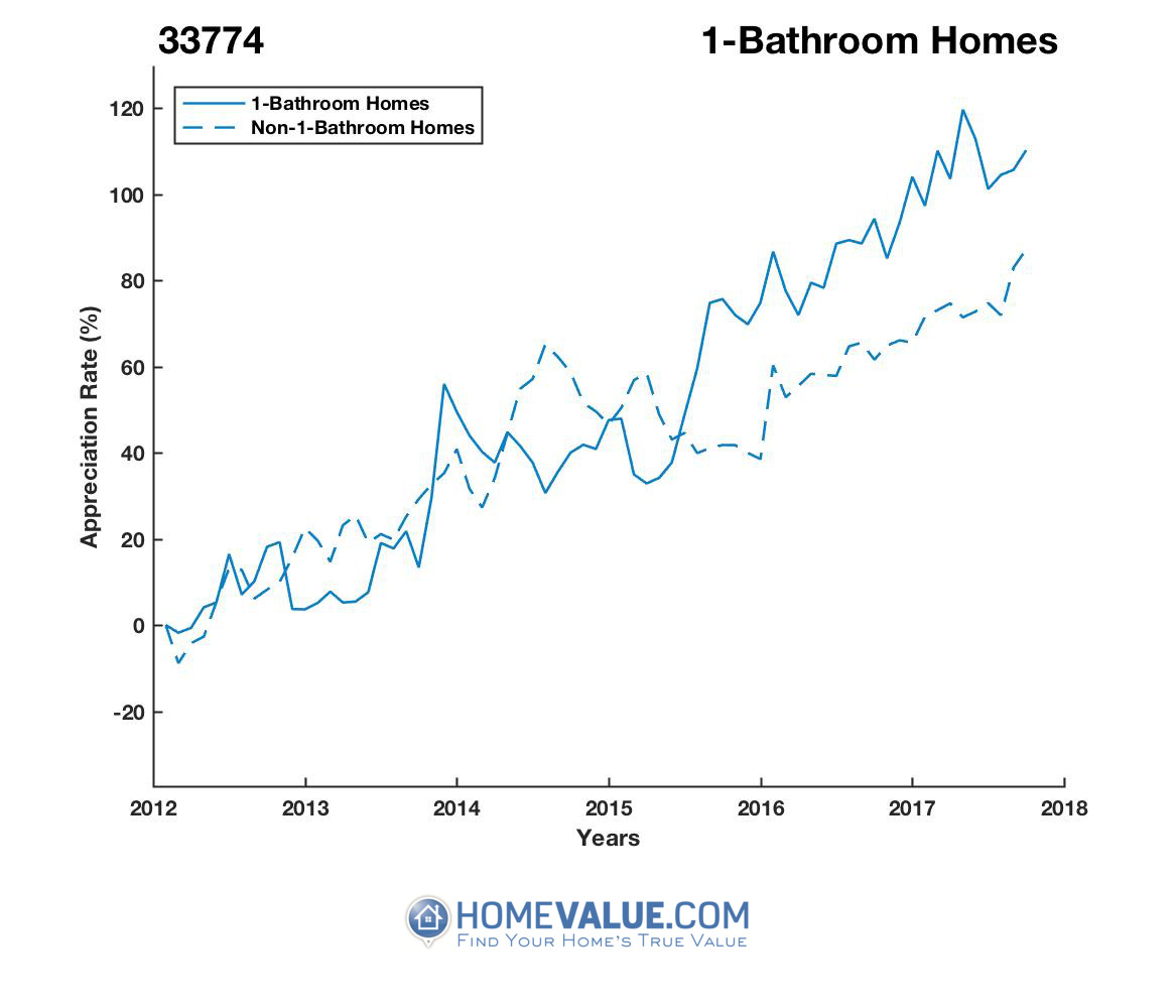 1 Bathroom Homes have appreciated 46% faster since 03/15/2013.