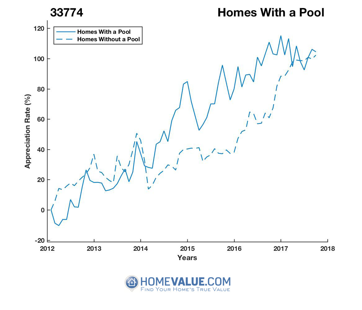 1 Homes With A Pool Homes have appreciated 51% faster since 03/15/2012.