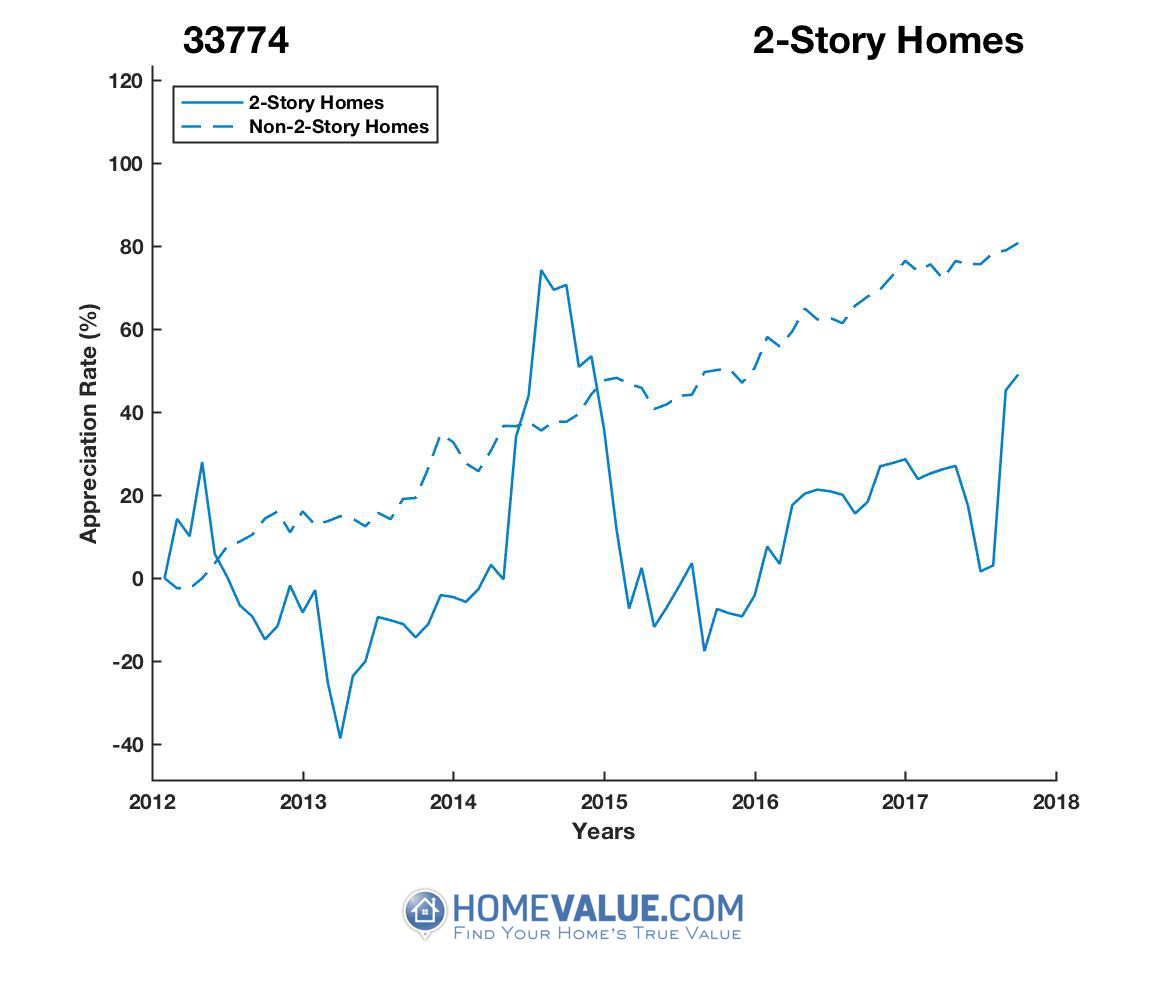 2 Stories Homes have appreciated 85% faster since 03/15/2013.