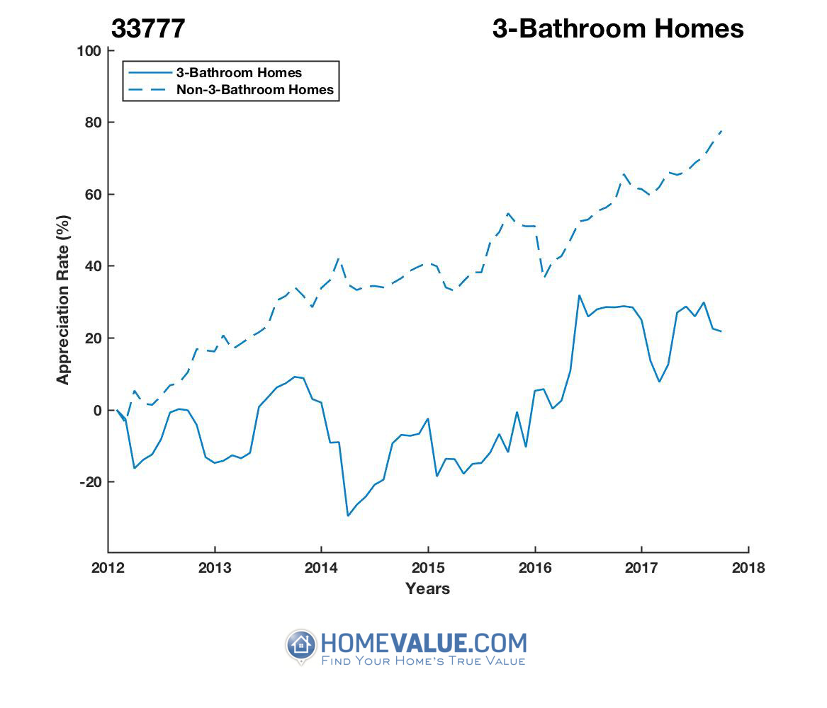 3 Bathrooms Homes have appreciated 41% faster since 03/15/2014.