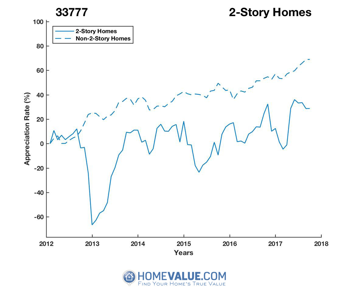 2 Stories Homes have appreciated 2.4x faster since 03/15/2013.
