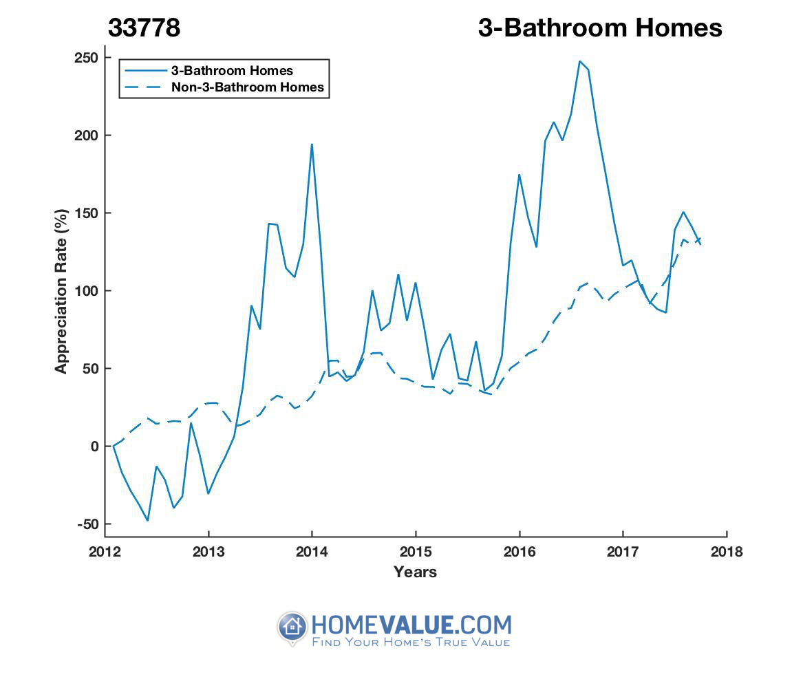 3 Bathrooms Homes have appreciated 2.4x faster since 09/15/2012.