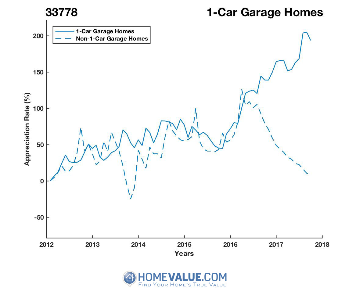 1 Car Garage Homes have appreciated 2.6x faster since 03/15/2012.