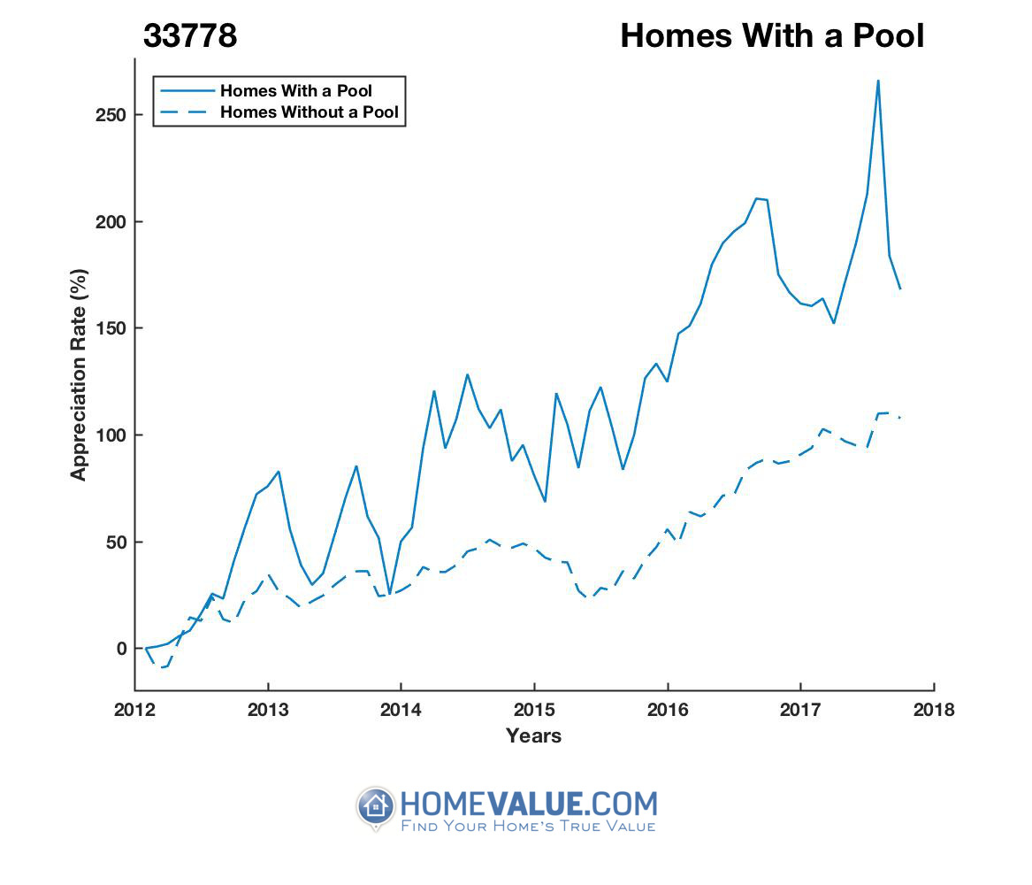 1 Homes With A Pool Homes have appreciated 36% faster since 03/15/2012.