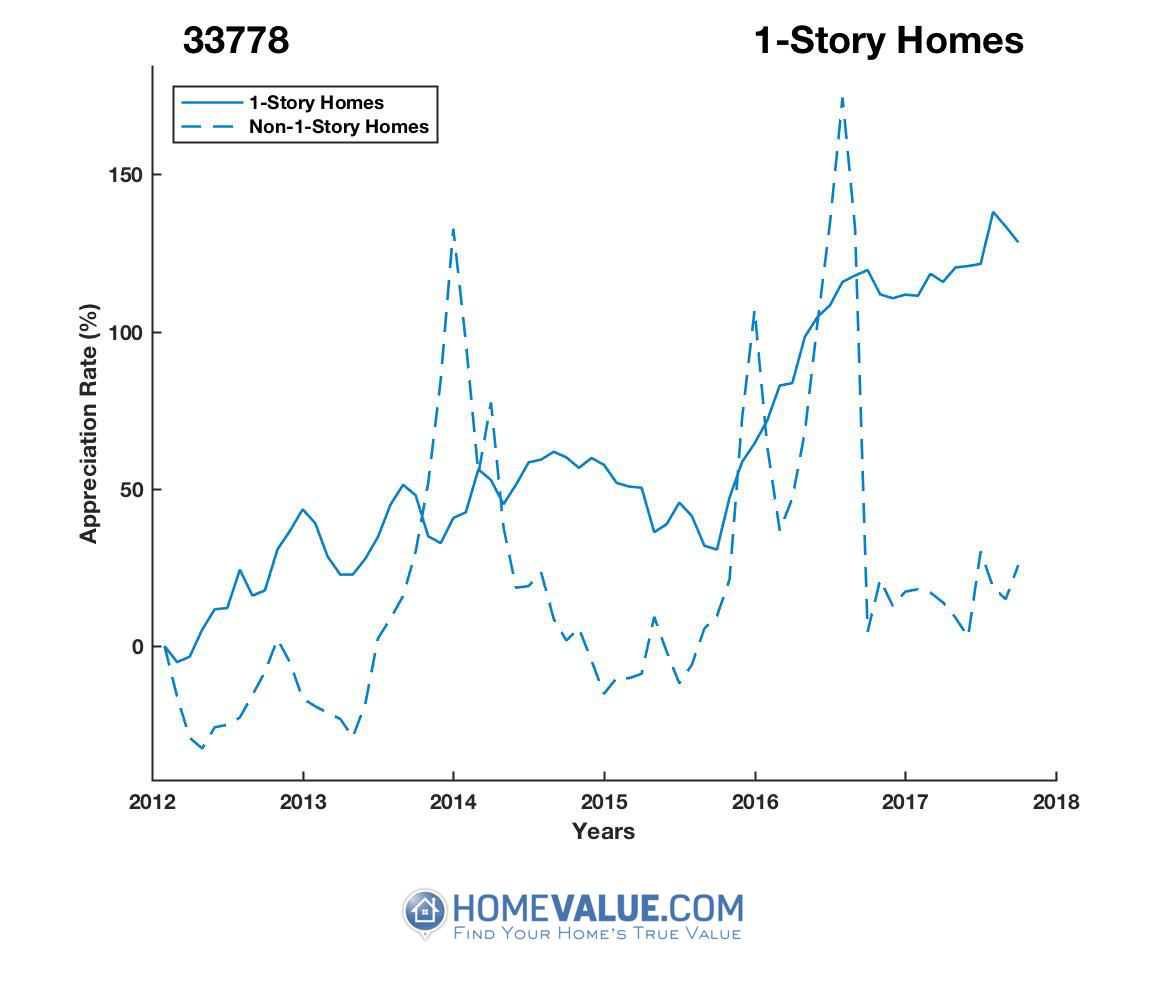 1 Story Homes have appreciated 79% faster since 03/15/2014.