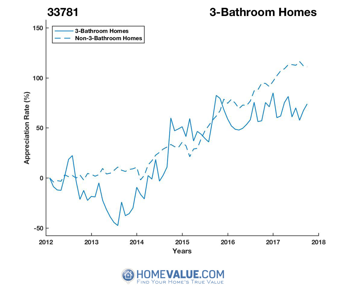 3 Bathrooms Homes have appreciated 82% faster since 09/15/2013.