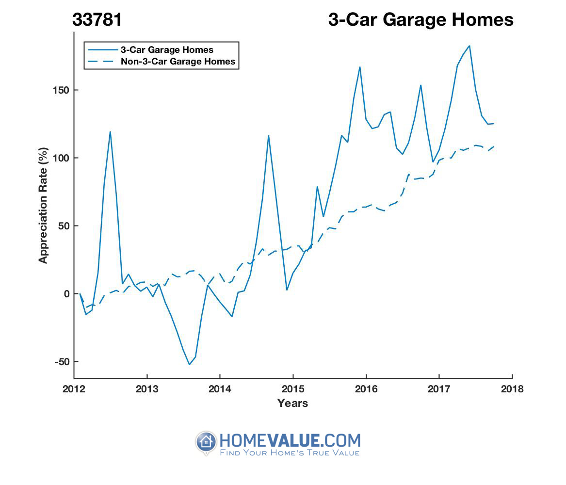 3 Car Garage Homes have appreciated 86% faster since 09/15/2013.
