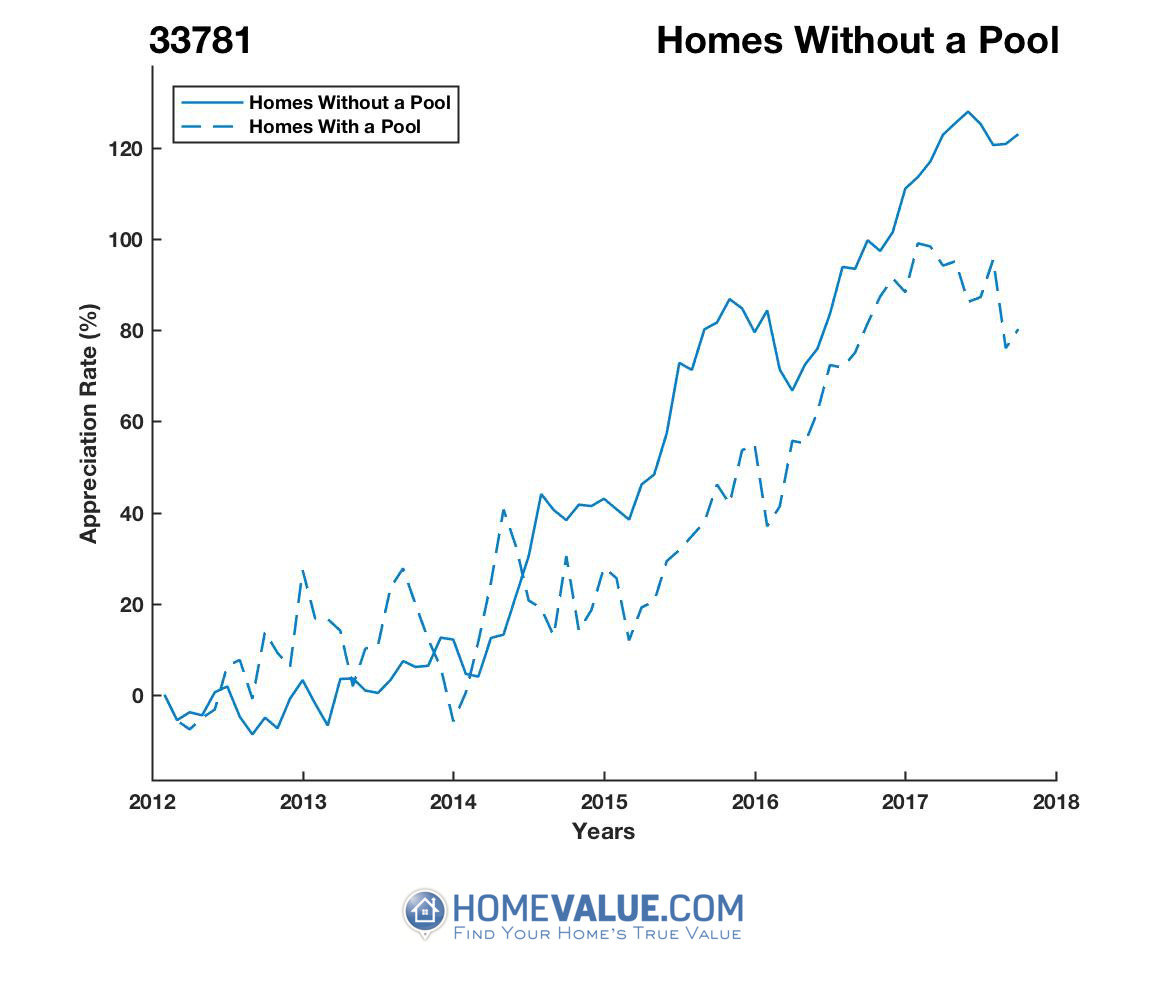Homes Without A Pool Homes have appreciated 77% faster since 09/15/2012.