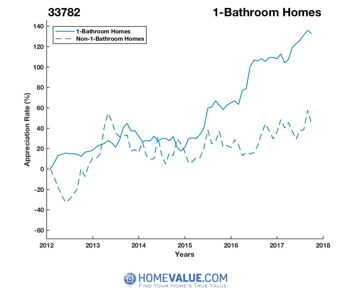1 Bathroom Homes have appreciated 76% faster since 03/15/2013.