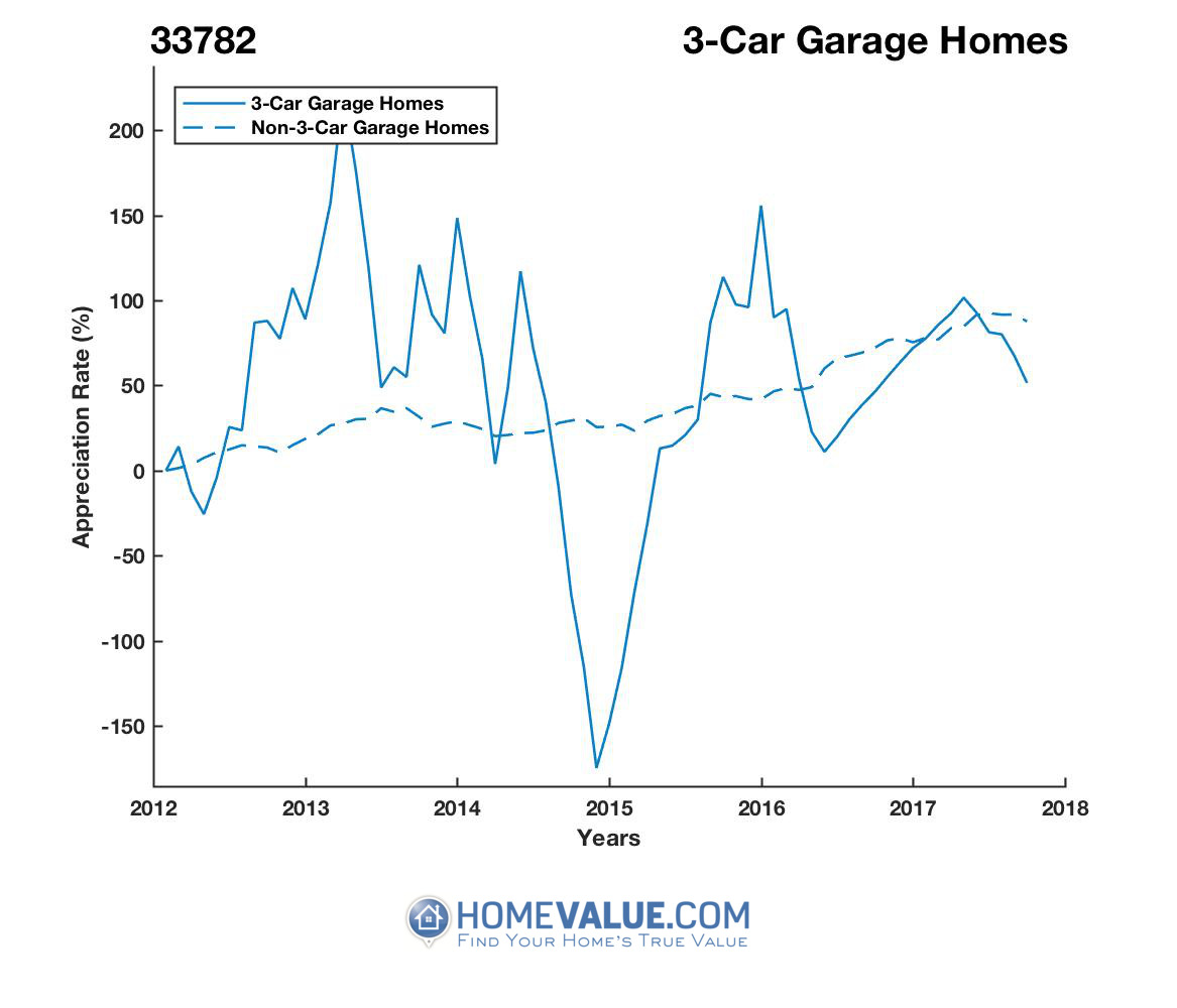 3 Car Garage Homes have appreciated 5.1x faster since 09/15/2014.
