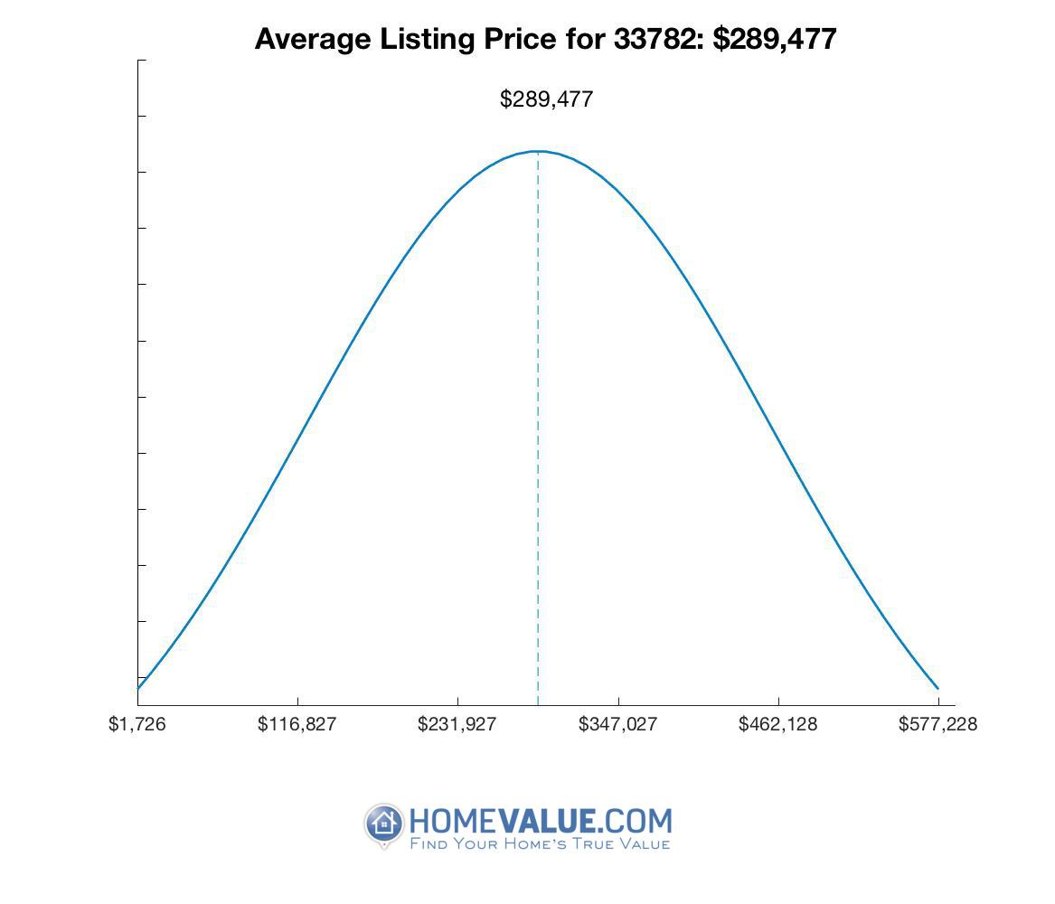 Average List Price 33782