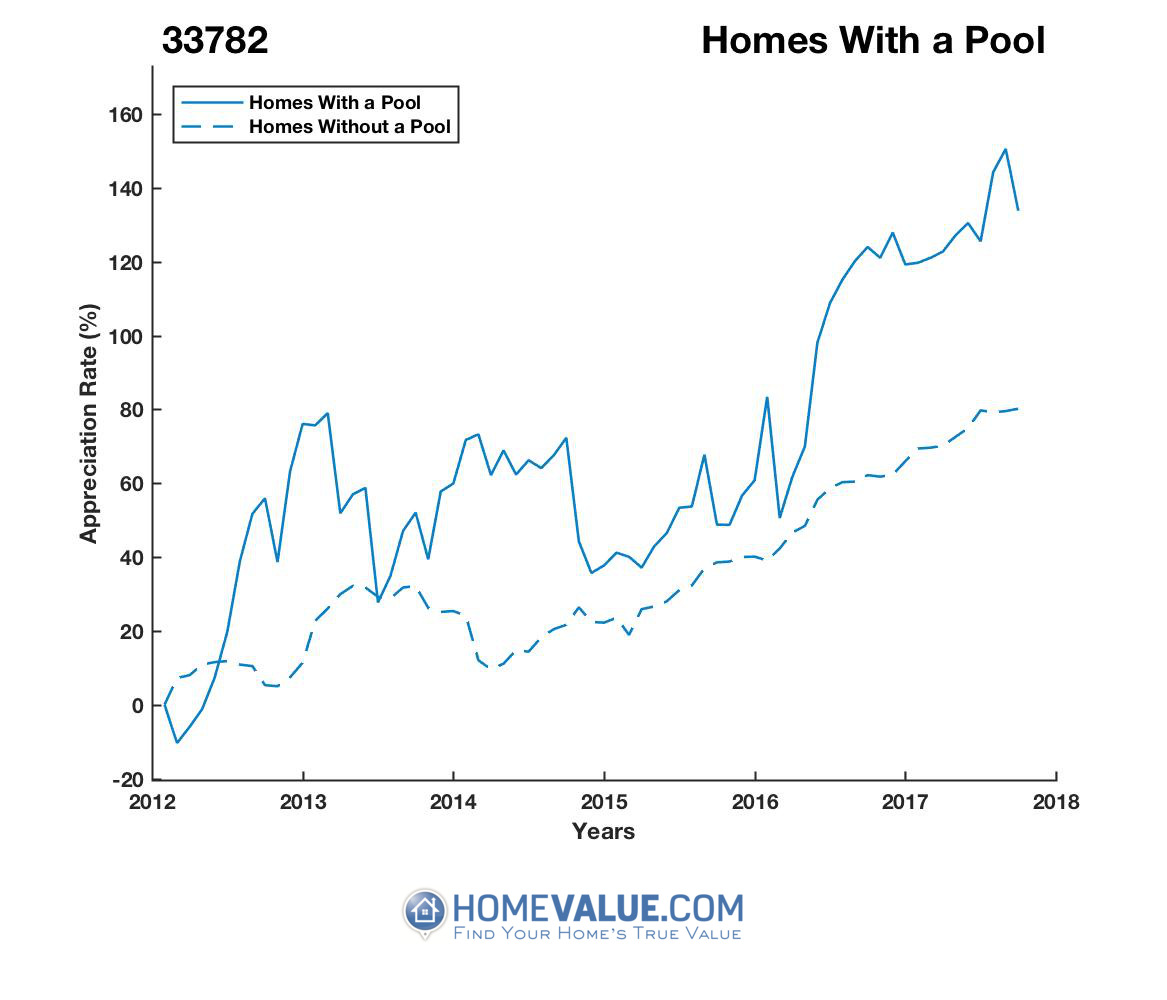 1 Homes With A Pool Homes have appreciated 82% faster since 03/15/2012.